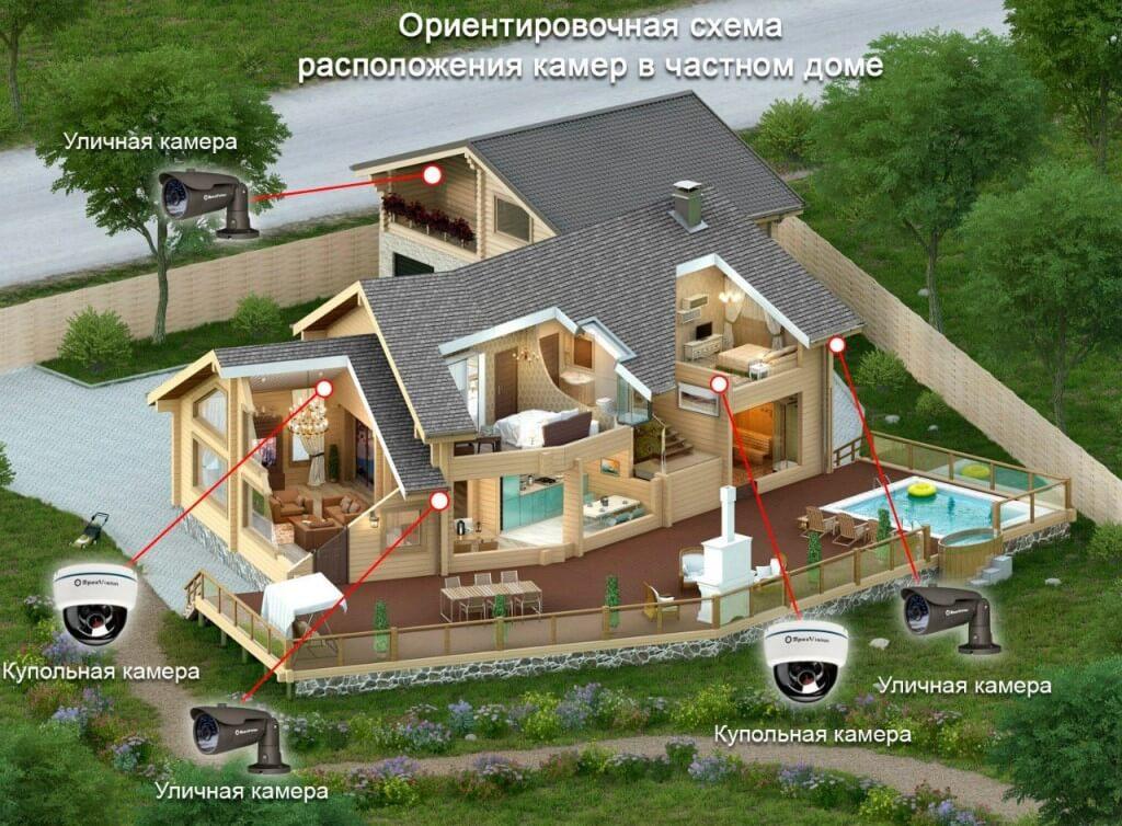 Видеонаблюдение в частном доме москва пансионат для пожилых людей милый дом